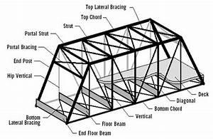 Kumpulan Ilmu Sipil  Truss Bridges