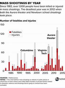Mass Shootings in US Increasingly Common and Deadly - ABC News