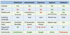 the basics of test automation for apps games and the With document automation software comparison