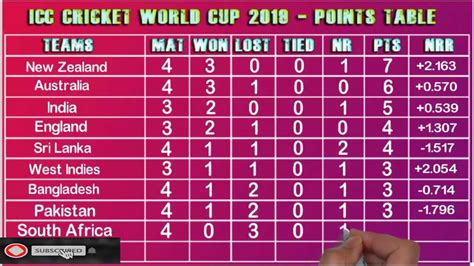 Last updated 2nd november 2019 at 18:28. Today icc cricket world cup 2019 point table 2019   world ...