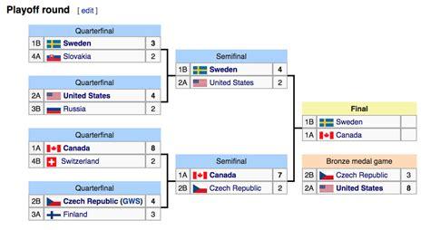 world juniors  schedule scores results
