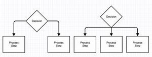 How To Create A Flowchart  Using Basic Flowchart Symbols