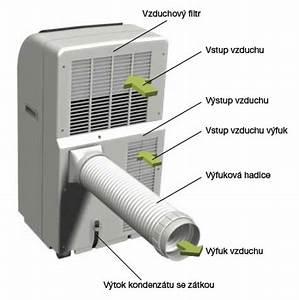 Mobilní klimatizace do bytu zkušenosti