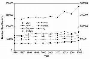 Growth Of Scientific Publications In The G7 Countries