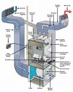 How To Tell If Your Furnace Is Short Cycling
