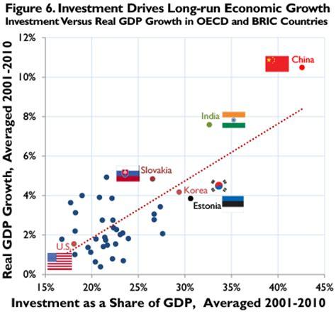 tax reform  address americas diminishing investment  economic growth tax foundation