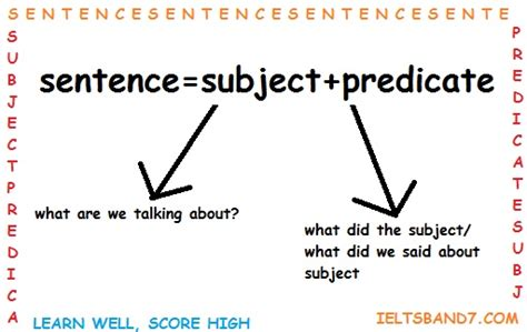Subject And Predicate  Ielts Band7