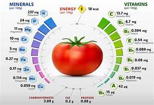A Complete Guide To Tomatoes And Their Health Benefits