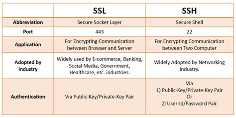 difference  ssl  ssh