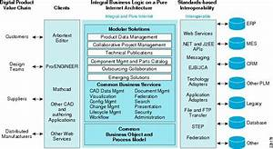 Cisco Distributed Research And Development Solution