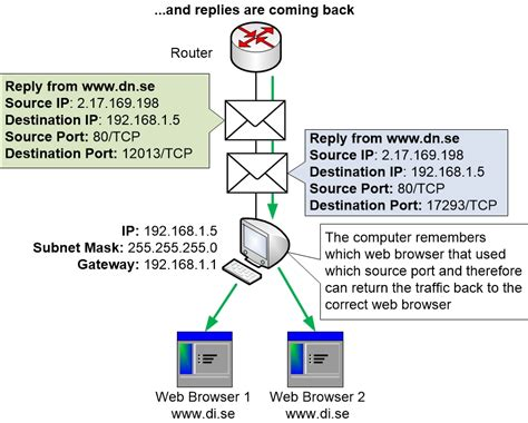 ports tcp  udp  depth homenet howto