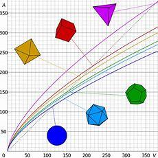 Surfaceareatovolume Ratio Wikipedia