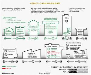 Classes Of Buildings