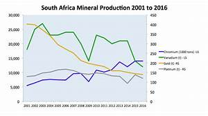 One chart shows the death of the gold mining industry in ...