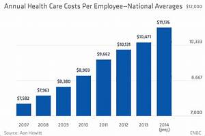 Health care premiums grow at lowest rate decade: Analysis