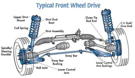 basic car parts diagram your vehicle s suspension is made up of a variety of shafts rods