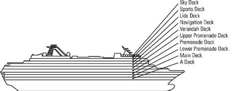 Deck Definition Origin by What Are The Different Types Of Decks On A Ship Called And