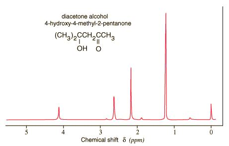 Proton Nmr Database by List Of Synonyms And Antonyms Of The Word Nmr Spectrum