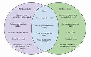 Venn Diagram  Man Buns V  Man Butts