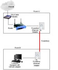 Network Powerline Ethernet Adapter