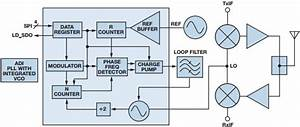 Low Cost Pll With Integrated Vco Enables Compact Lo
