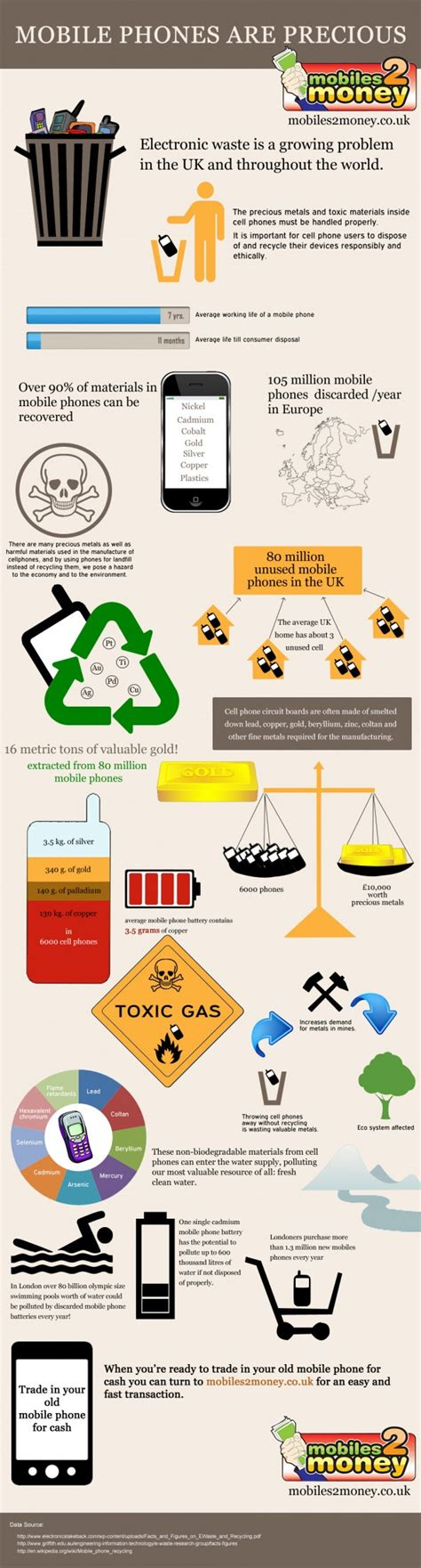 mobile recycle mobile phone recycling facts infographic for more