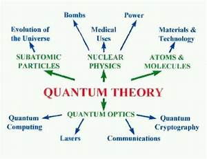 QUANTUM THEORY Quantum theory evolved as a new branch of ...
