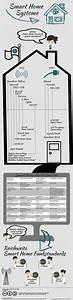 Smart Home Systeme Nachrüsten : smart home systeme infografik ~ Articles-book.com Haus und Dekorationen