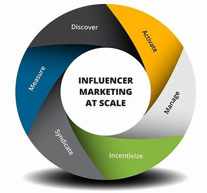 Platform Marketing Influencer Mavrck Influence Trusted Largest