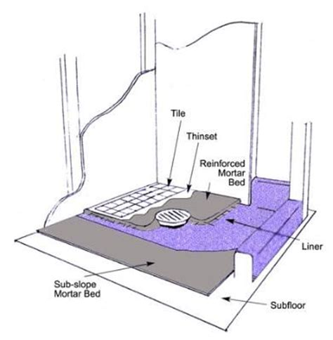 Floor Mop Sink Home Depot by 17 Best Images About Shower Pan On Pinterest Shower Pan