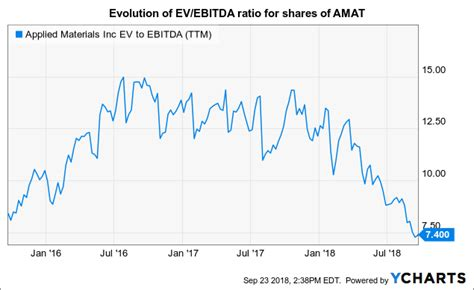 applied materials major growth prospects   attractive