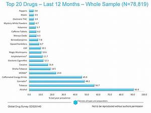 List Of Illegal Drugs | Examples and Forms