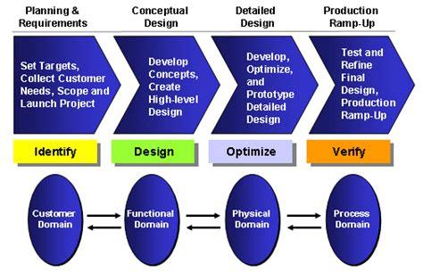 design for six sigma design for six sigma