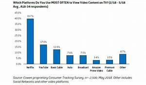 Netflix es la plataforma televisiva más popular en EEUU ...