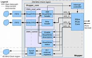 Wupper  Pcie Dma Engine For Xilinx Fpgas    Overview    Opencores