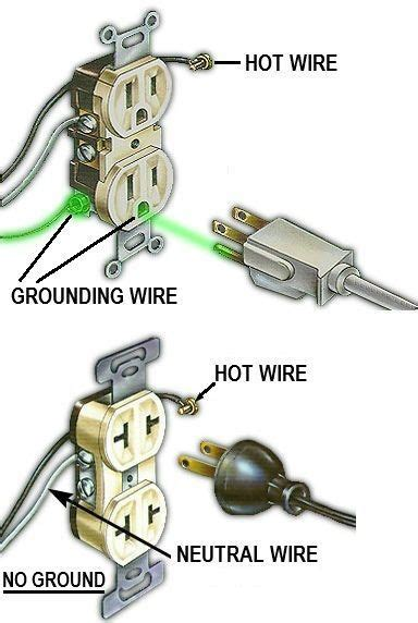 a grounded electrical outlet compared to an ungrounded