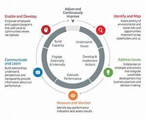 Integrating Sustainability   ConocoPhillips