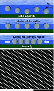 Lateral Capillary Interactions Between Colloids Beneath An Oil U2013water Interface That Are Driven