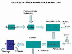 Bakery Industry  Flow Diagram For Bakery Waste Water Treatment Plant