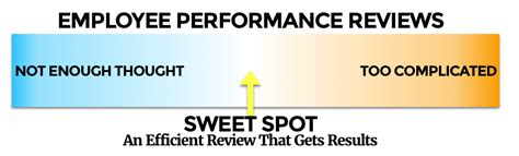 Writing Performance Reviews Start Here Before Your Next