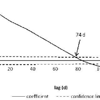 dati cavalli cross correlazione tra tra dati di portata sorgiva