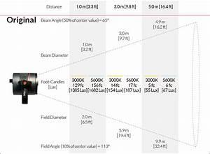 Fiilex Led Lights P360