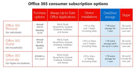 Office 365 Mail Plans by Microsoft Boosts Onedrive Cloud Storage To 1tb For Office