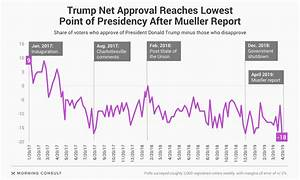 Trump's Popularity Hits Record Low as Support for ...