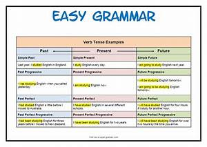 English Grammar Verb Tense Chart