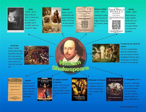 Macbeth Resumen Por Actos by Hacer Historia William Shakespeare Infogramas