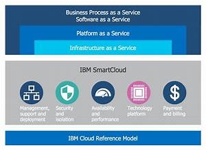 List Of Synonyms And Antonyms Of The Word  Ibm Cloud Services