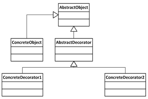 decorator pattern c code project a problem solution approach to design patterns extension