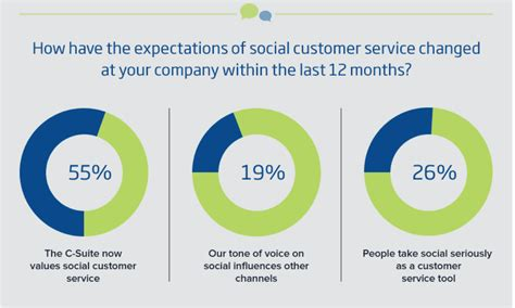 6 Interesting Social Customer Service Statistics For 2015. Personal Injury Lawyer New York. Contractor Bonds California T And S Marine. Greeley Colorado Hospital Wright Way Plumbing. Eating Disorder Treatment Austin. Good Credit Cards For Balance Transfers. Requirements For Medical Assistant. Autumn Leaves Assisted Living. What Is Assurance Services Ikea Ann Arbor Mi