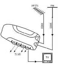 Amplificateur Antenne Tv : amplificateur d antenne tv 4 sorties ~ Premium-room.com Idées de Décoration